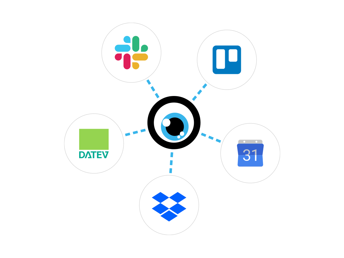 Integrationsstarke Agentursoftware