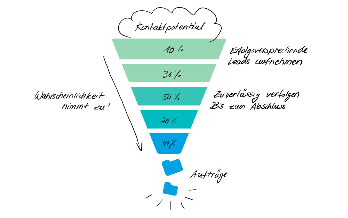 Sales qualified Leads – kümmern wenn es konkret wird