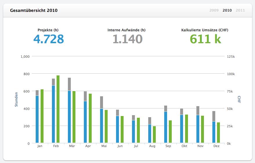Wie erkenne ich alle Umsätze pro Geschäftsjahr auf einen Blick? | MOCO
