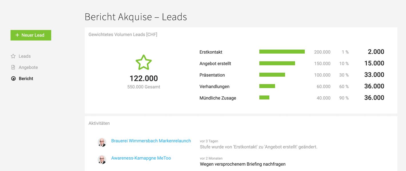 Leads Sales-Funnel Agentursoftware